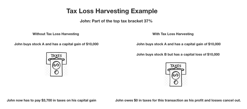 Example of Tax Loss Harvesting