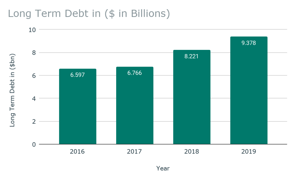 Ameren Long-Term Debt