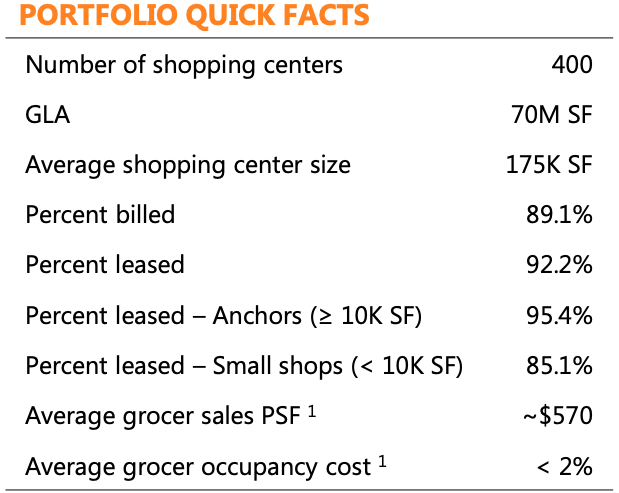 Portfolio Quick Facts