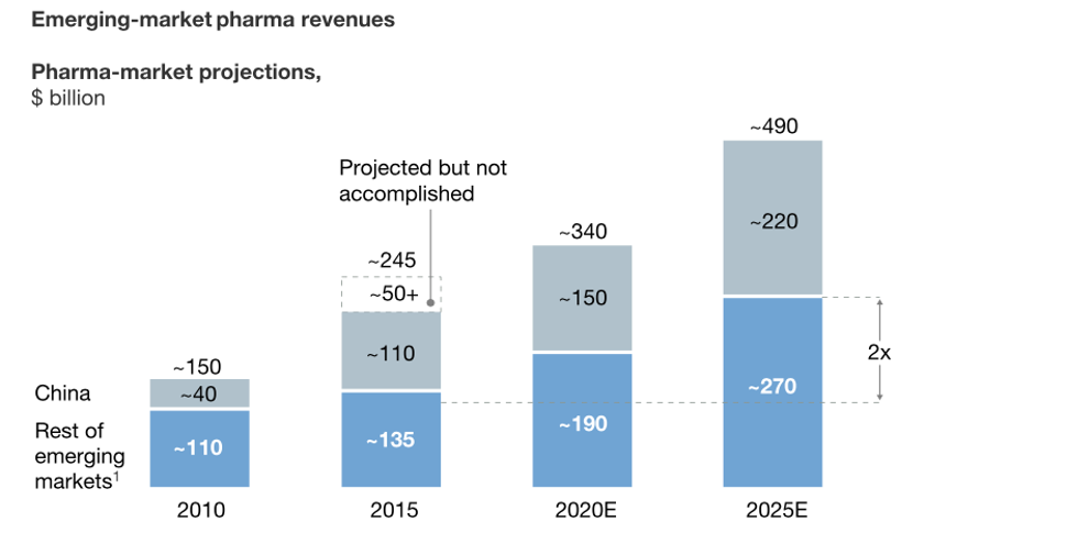 Emerging-Market Pharma Revenues