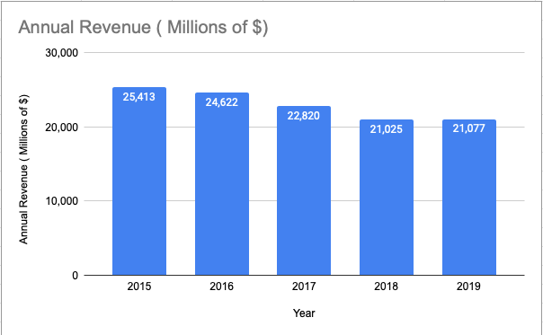 McDonald's Revenue