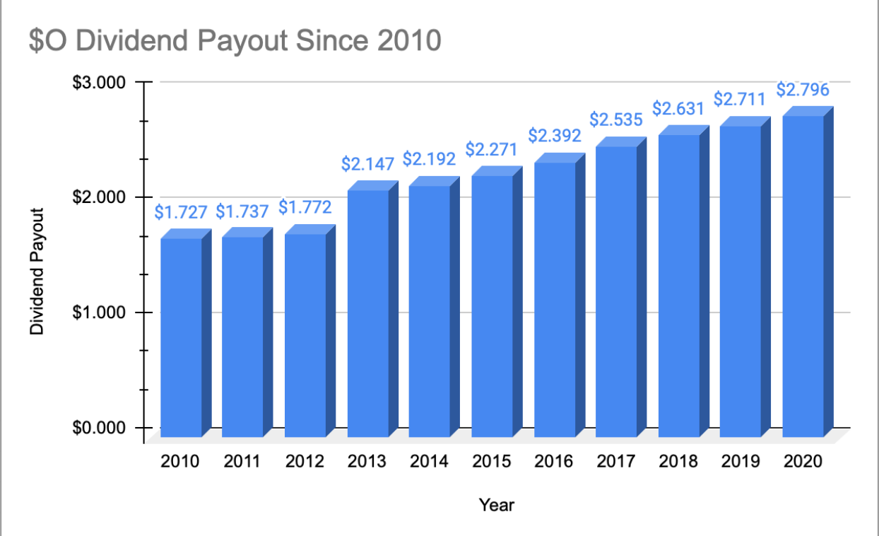 Realty Income Dividend Payout History