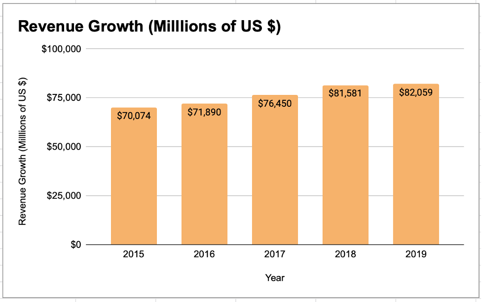Johnson & Johnson Revenue Growth