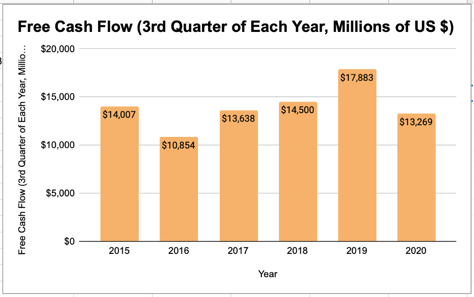 Johnson & Johnson Free Cash Flow