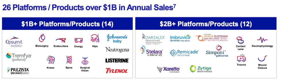 Johnson&Johnson Annual Sales