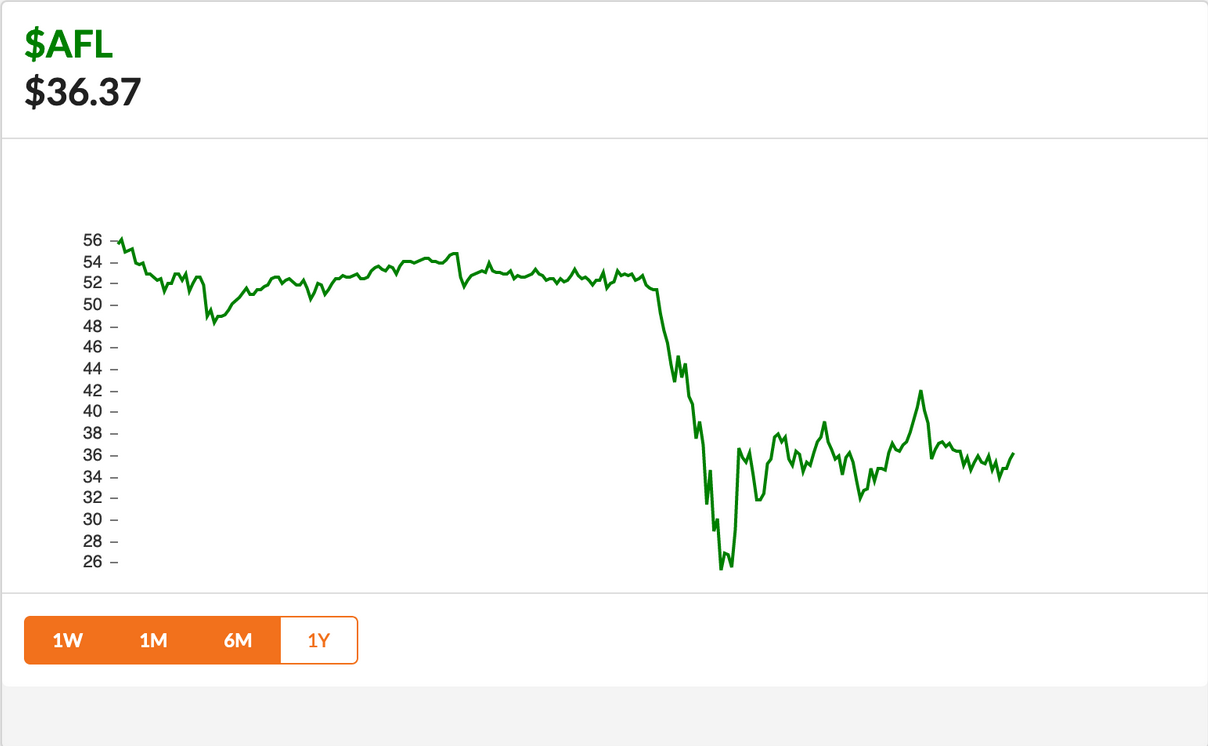Stock Price of Aflac