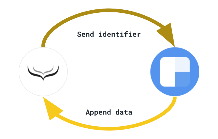 data-enrichment-data-loop