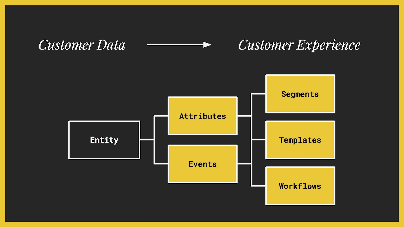 SaaS Customer Data Integration: The Complete Guide (2019)