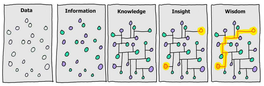 data-information-knowledge-insight-wisdom