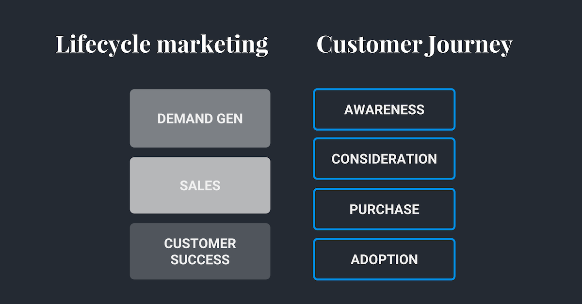 Hull - Lifecycle Marketing - Customer Lifecycle vs Lifecycle Marketing
