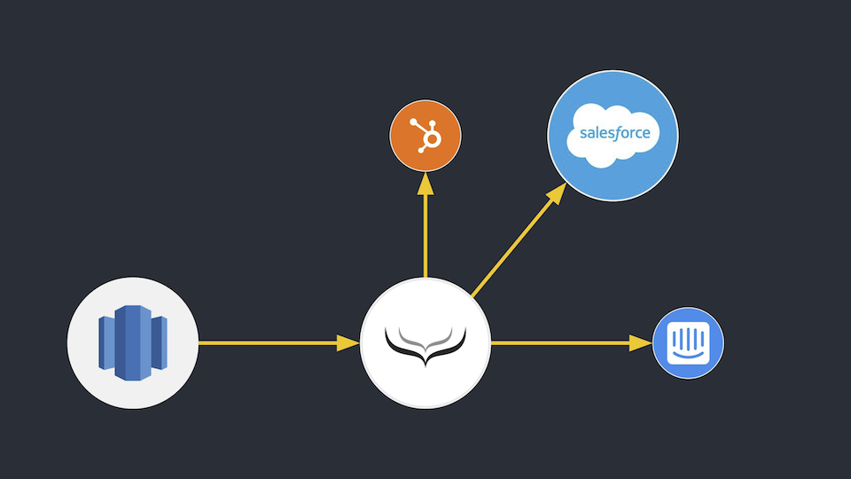 Redshift to Salesforce integration - Sync back to your CRM