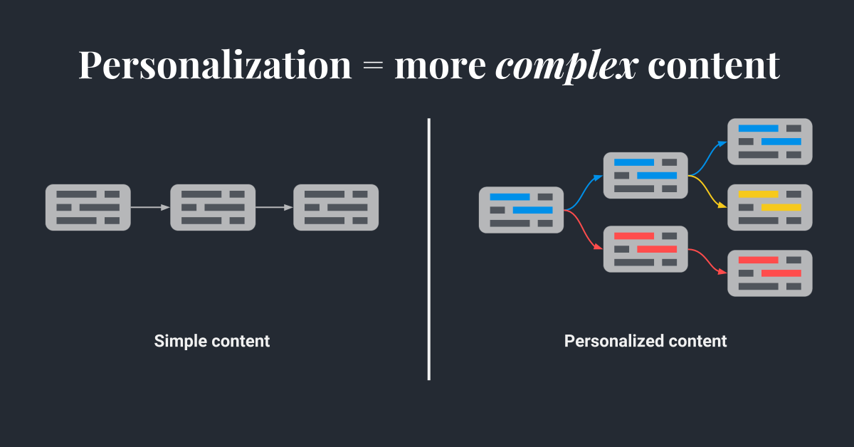 Hull - Content Mapping - Before%2FAfter Personalization