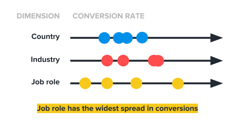 Hull - Spread in conversions