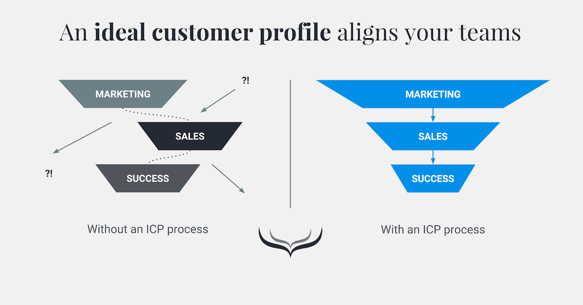 Beyond personas: How to build an ideal customer profile process ...
