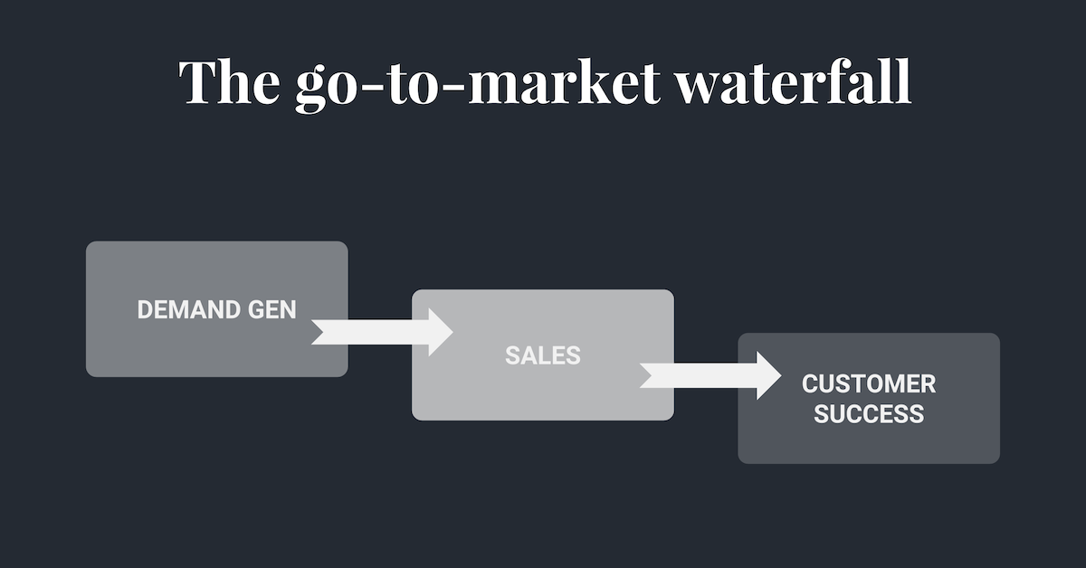 Hull - Lifecycle Marketing - Go-To-Market Waterfall