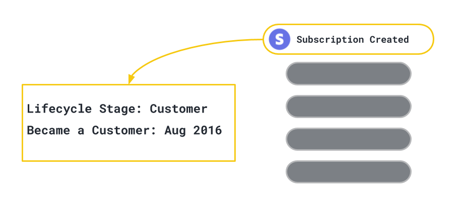 subscription-events-to-attributes