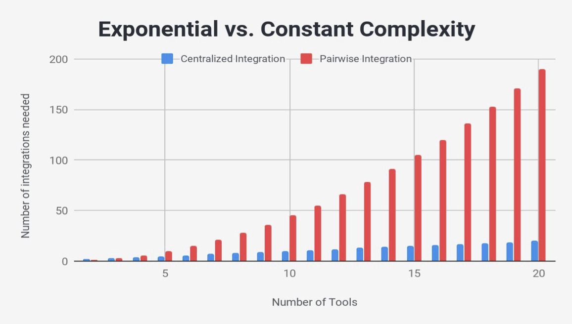 exponential-vs-constant-complexity