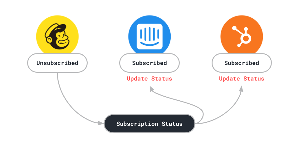 sync-subscription-status