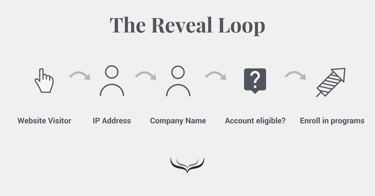 Reveal Loop Identify stage