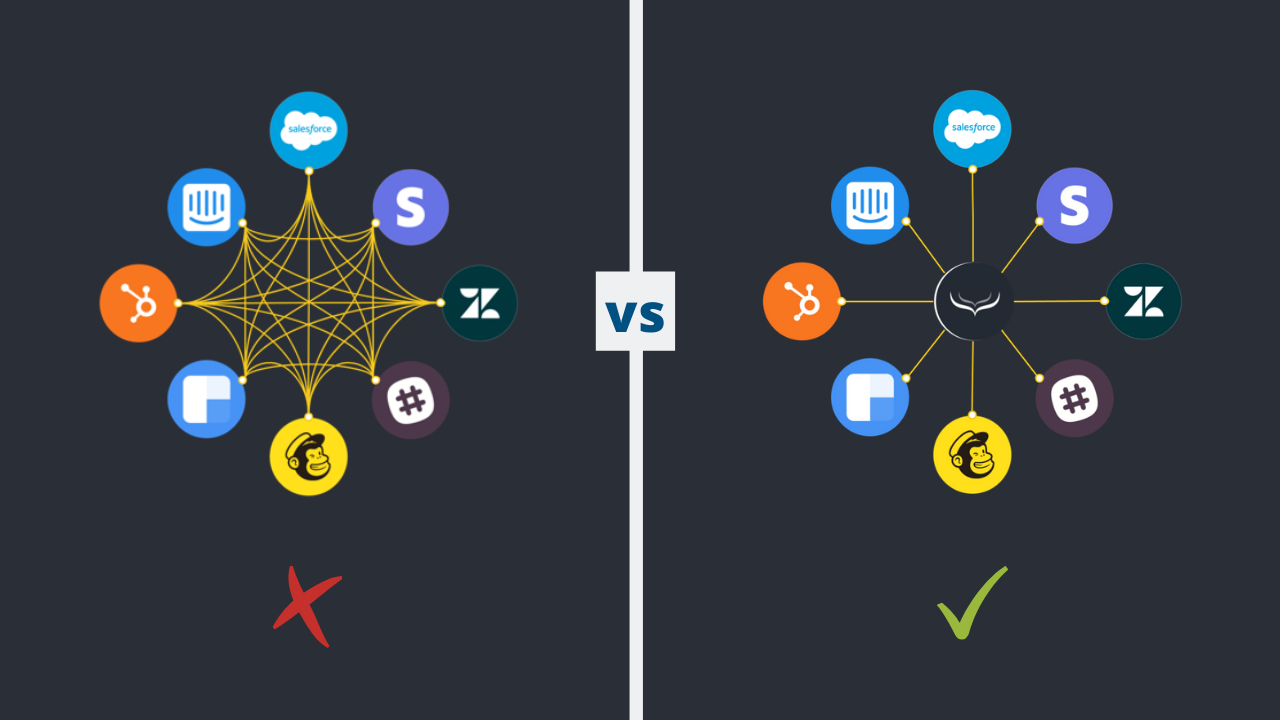 data integrations vs. customer data platform