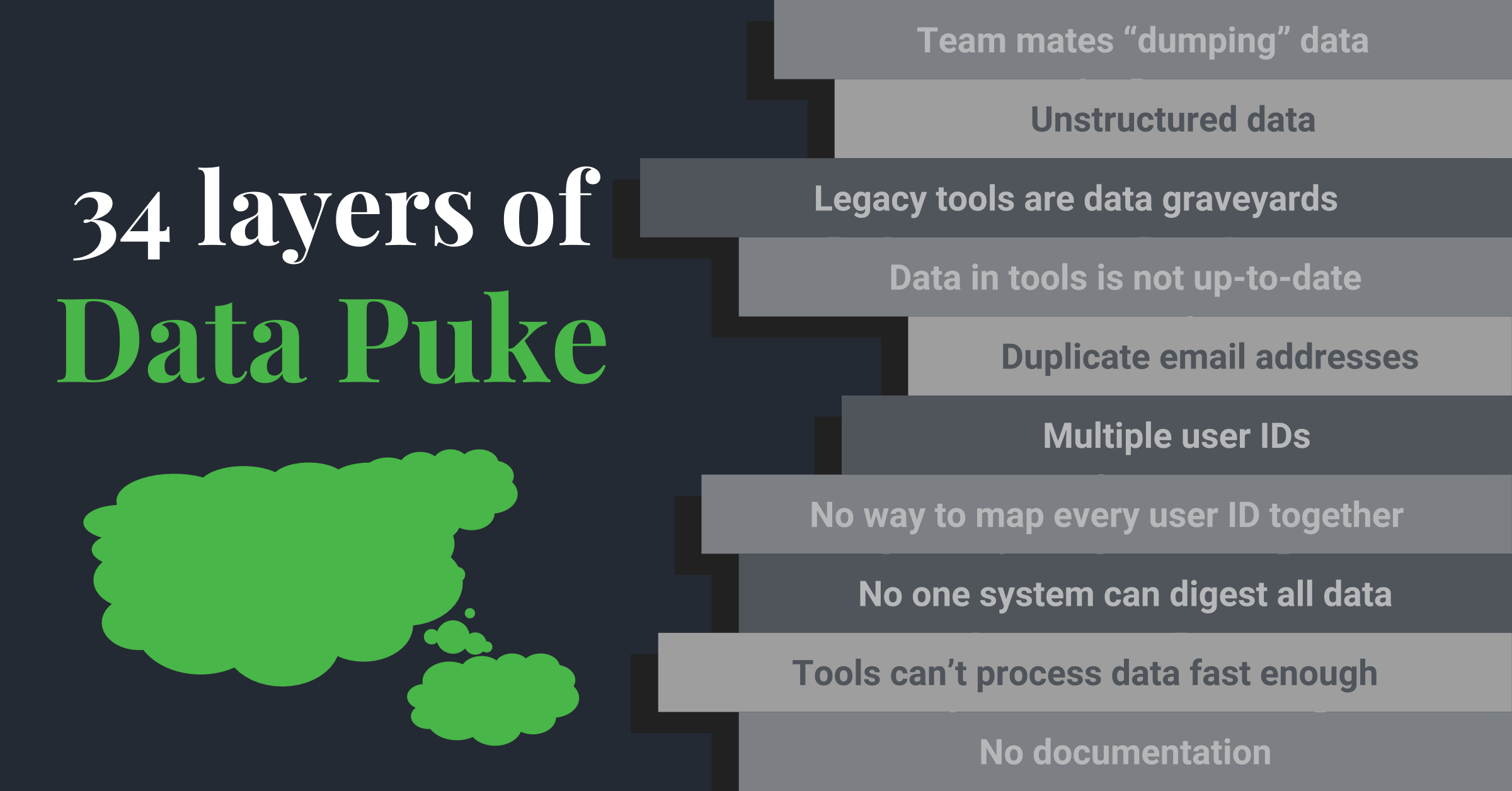 Hull - Data Cleansing - Layers of data puke