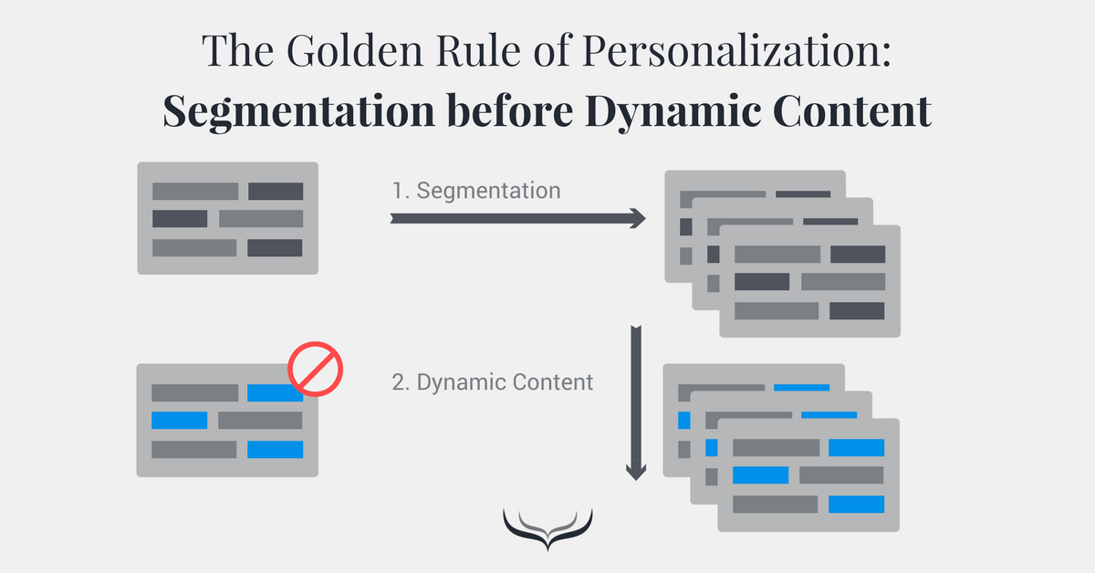 Segmentation vs. Dynamic Content