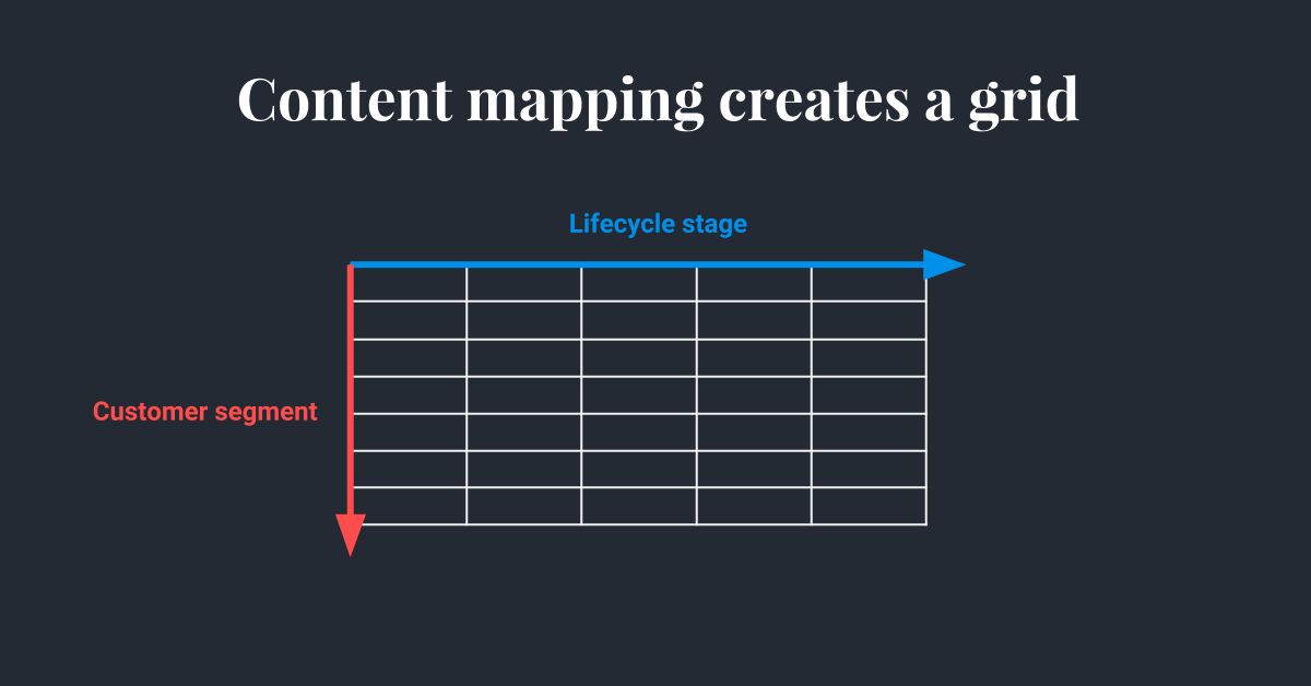 Hull - Content Mapping - Lifecycle + Segmentation example grid