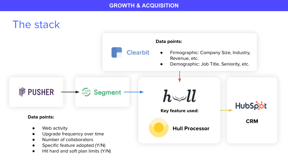Pusher's Growth & Acquisition Stack