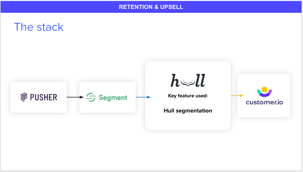 Pusher's Retention & Upsell Stack