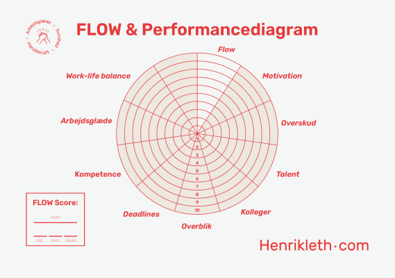 Flow- & performancediagram