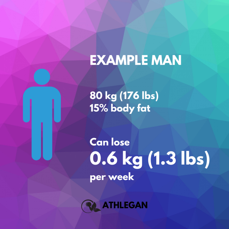 Example woman's optimal fat oxidation
