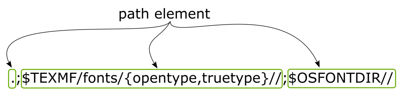 Image showing the path elements contained in a Kpathsea path definition