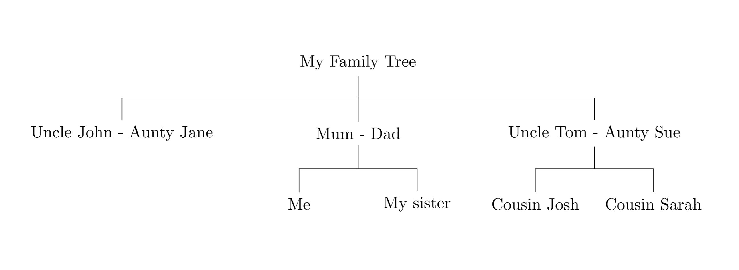 Simple template for creating a Family Tree