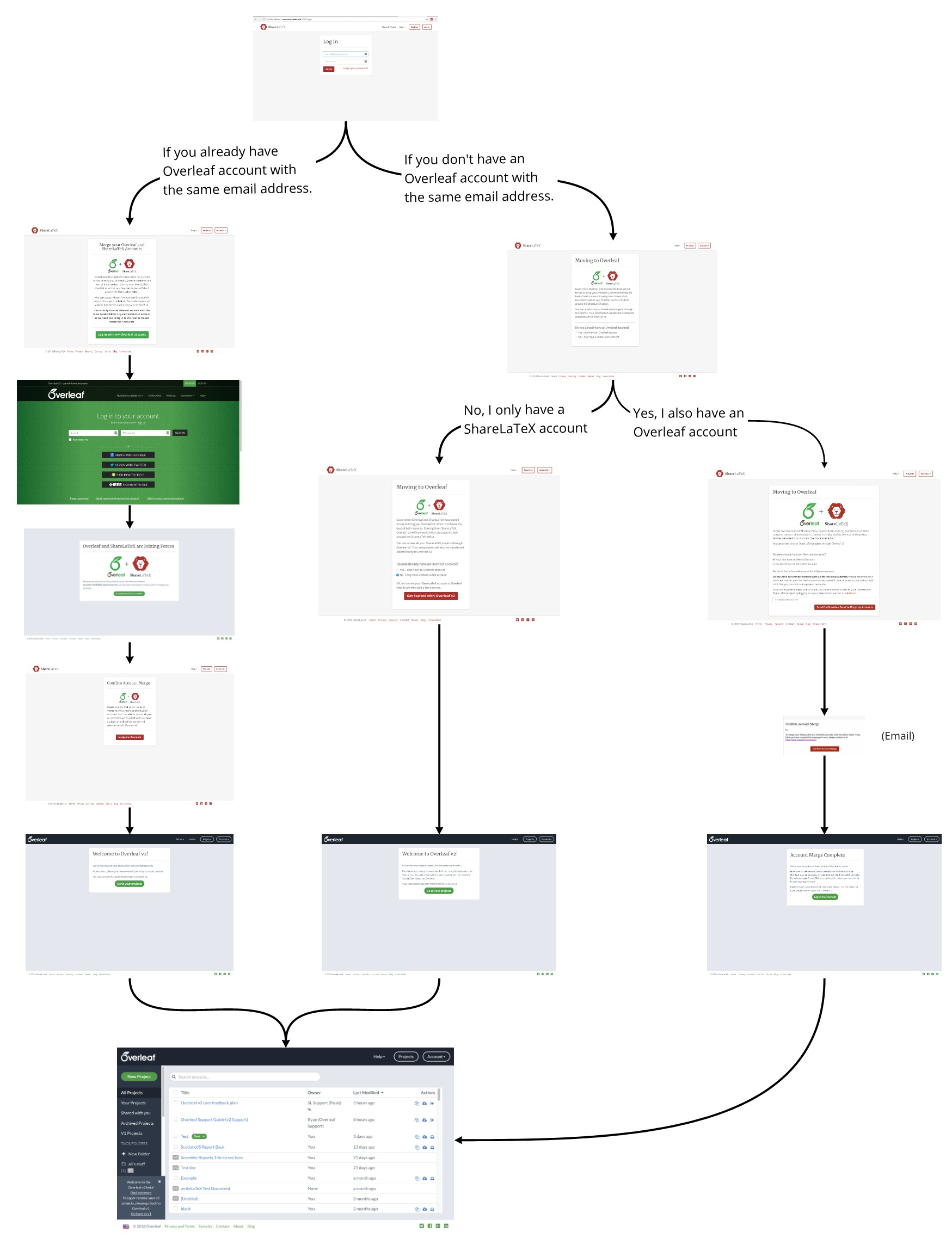 flowchart of moving your ShareLaTeX account to Overleaf v2