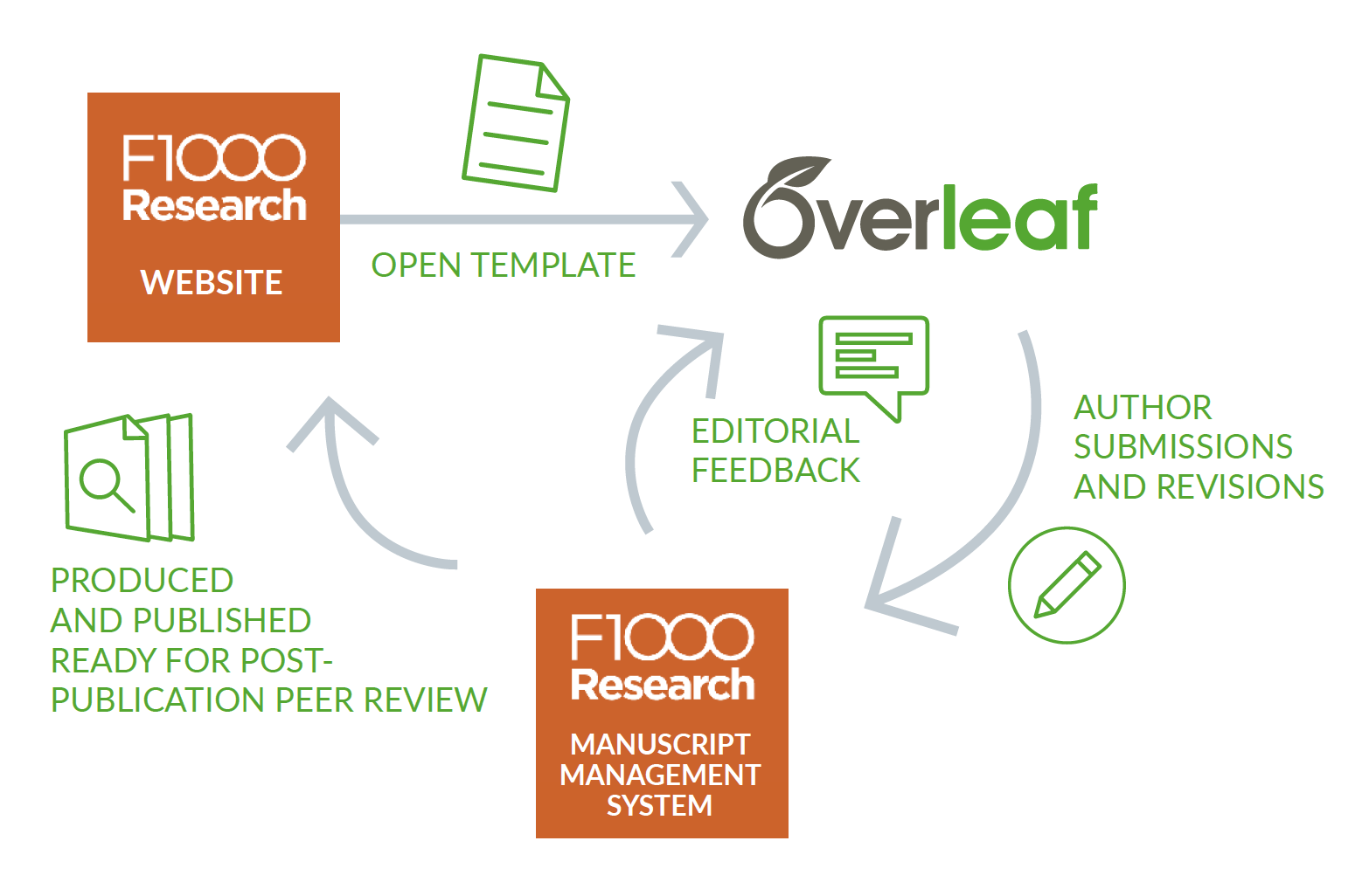 Overleaf improves the author experience with F1000Research