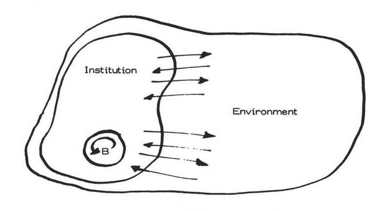 complex-system-environment