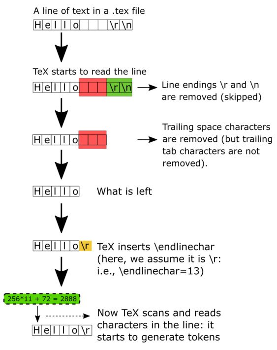 How TeX uses \endlinechar