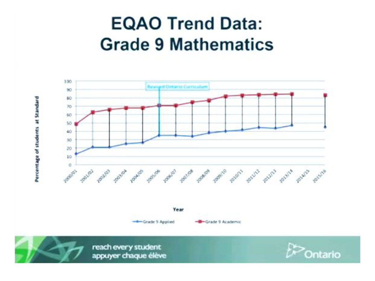 Improving student success in Grade 9 applied mathematics - Fields MathEd Forum