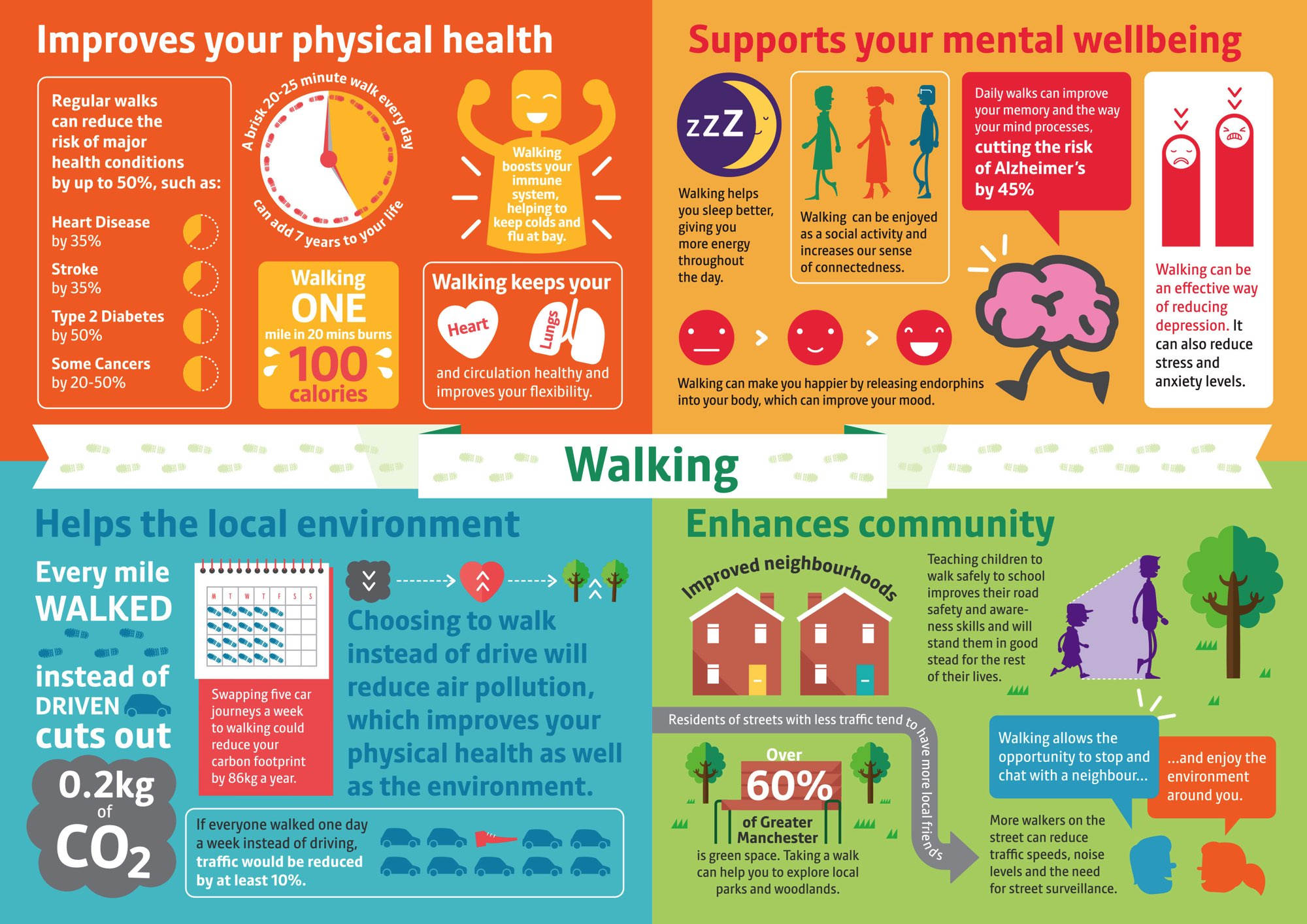 benifits of walking 2017/9/11 weight loss weight loss is one key benefit that you can experience when you walk for 40 minutes a day you can lose weight throughout your body, including your abdomen, hips and legs with walking, weight loss tends to occur at a.