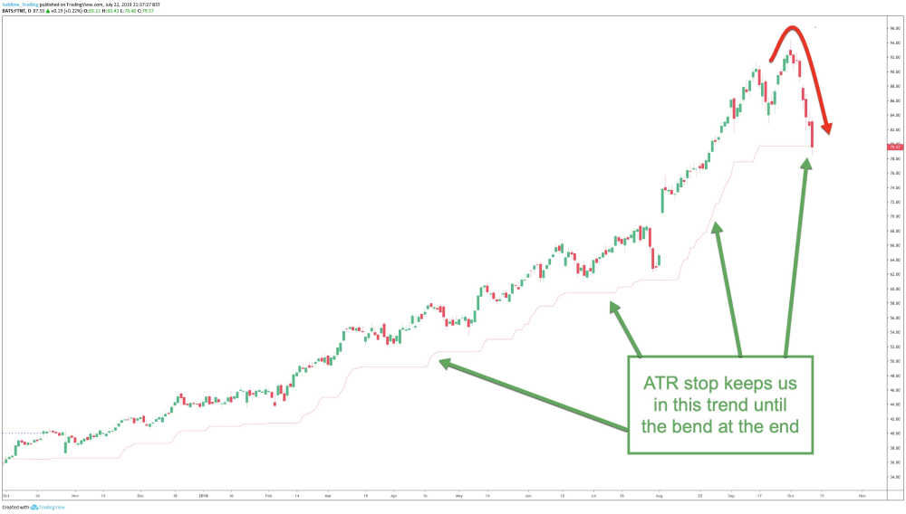The average true range (ATR) used on Fortinet to help protect us when the trend reversed.