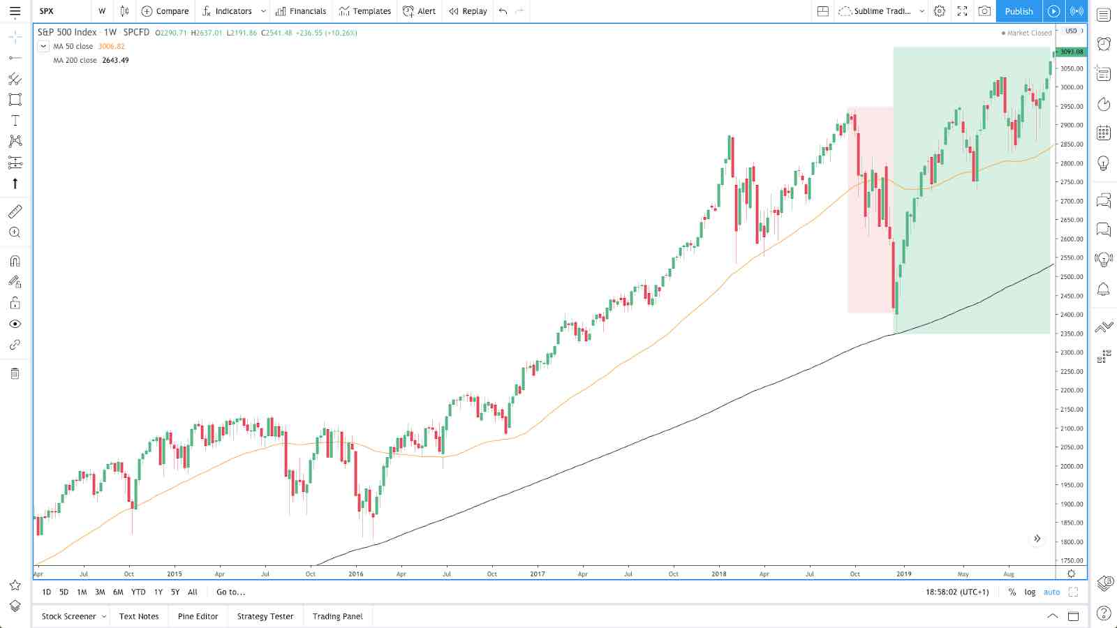 Weekly Timeframe - Price finds support at the 200sma in 2018