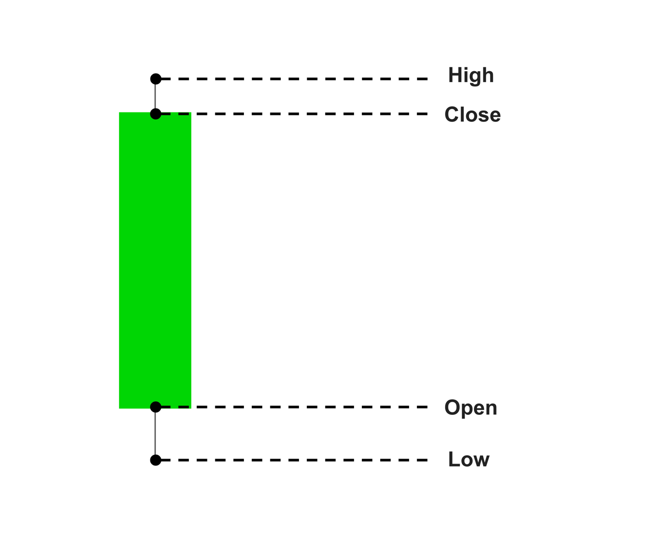 The anatomy of a bullish candlestick.