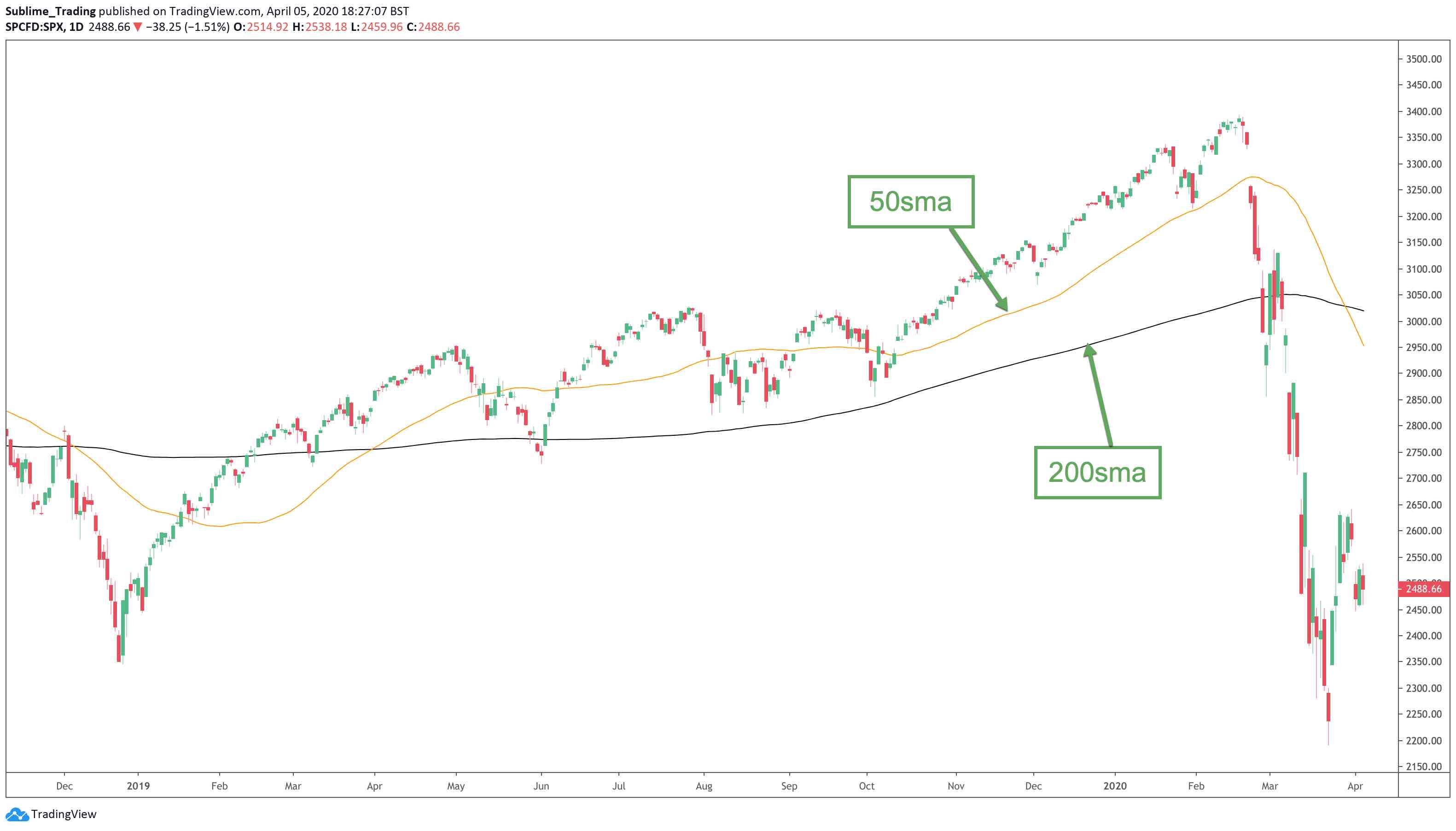 The daily timeframe showing the 50sma and the 200sma
