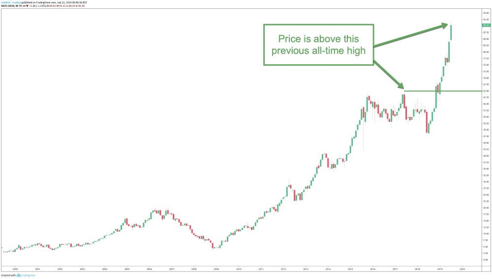 Price above previous all-time high example.