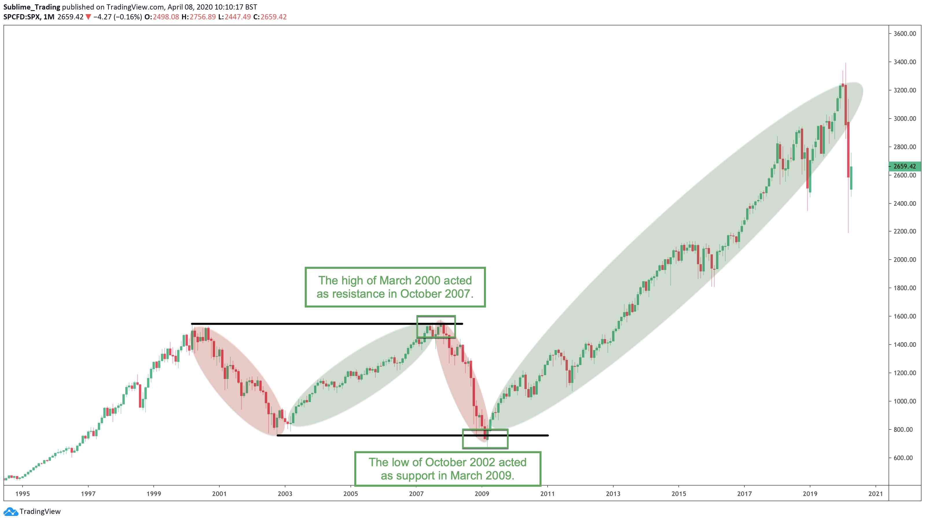 The S&P 500 displaying cycles during bull and bear market conditions.