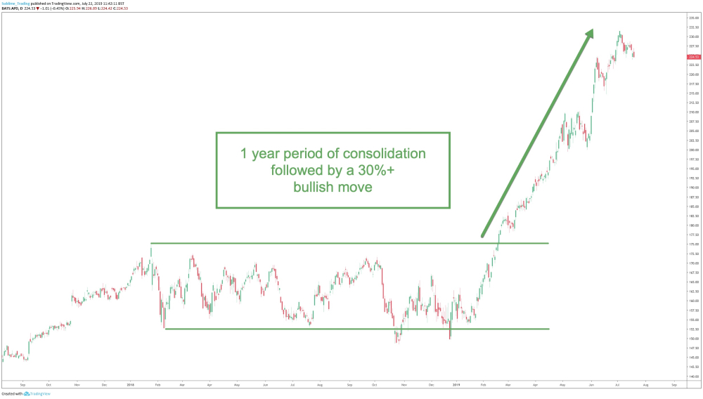 Consolidation breakout example 2.