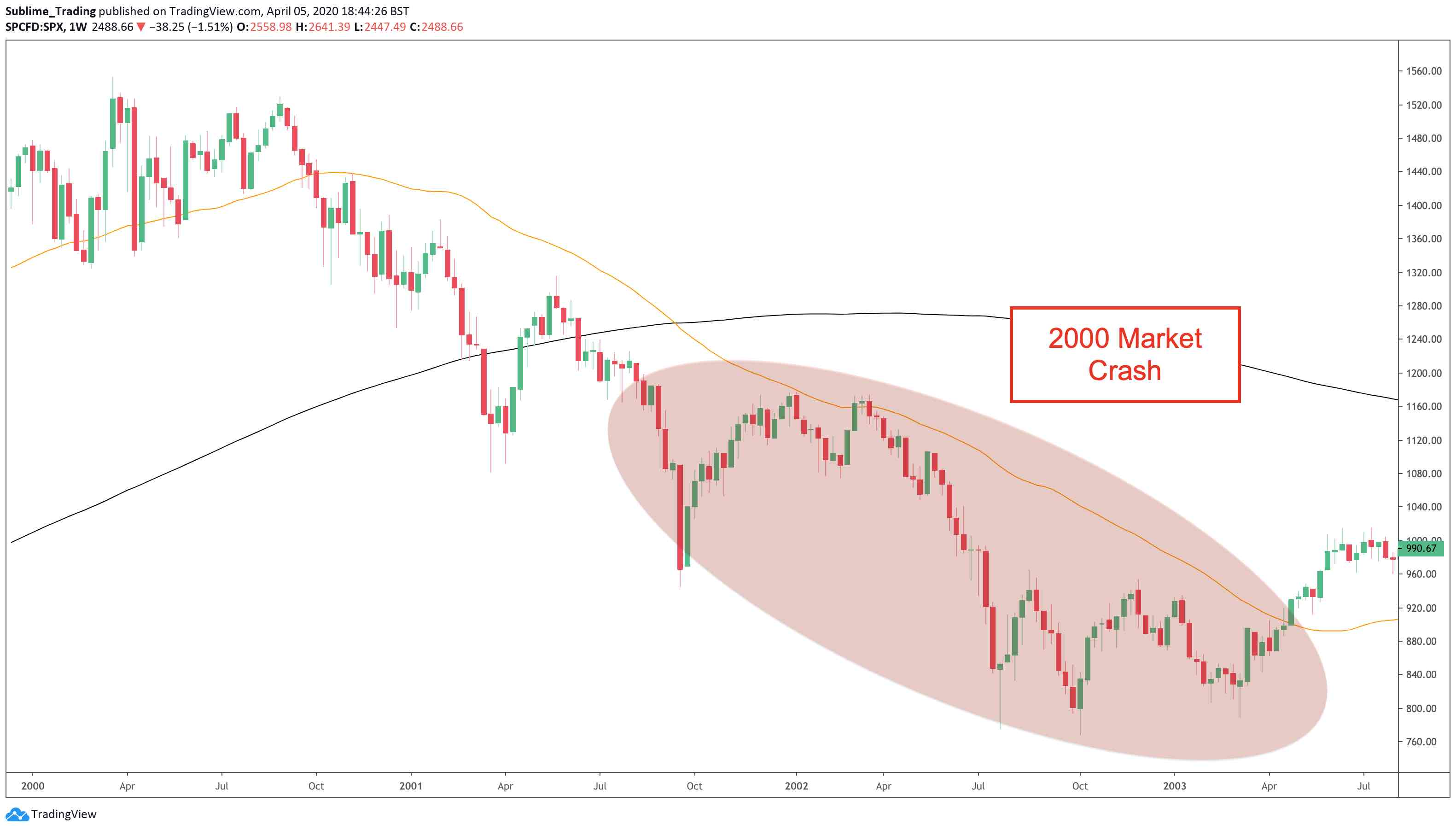 The 2000 market crash on the weekly timeframe