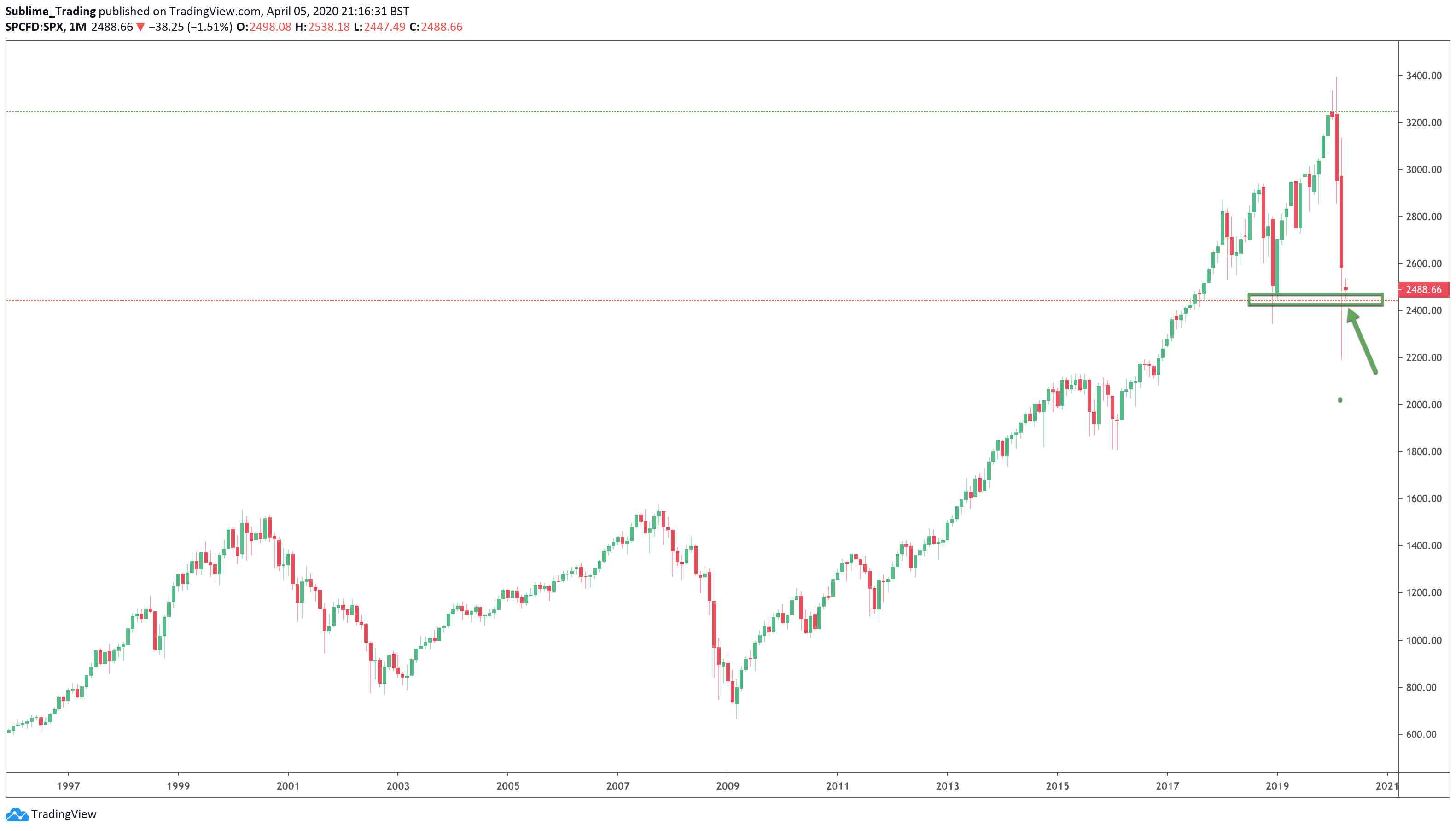 The low of 2019 is being used as support on the S&P 500.