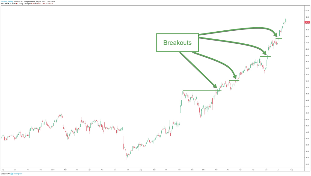 A trend in Starbucks demonstrating numerous breakouts of previous highs.