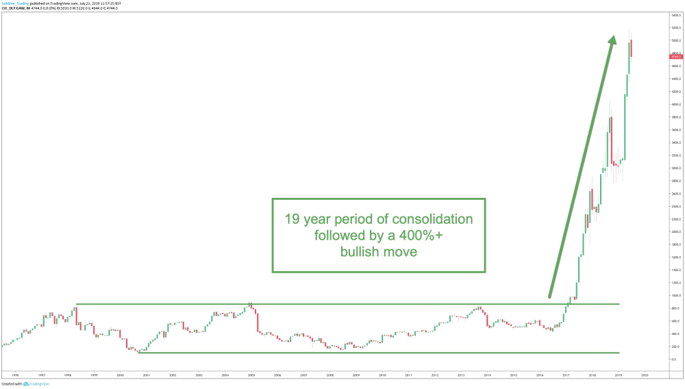 Consolidation breakout example 1.